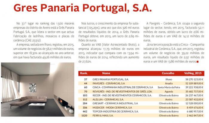 GPP nas 1500 Maiores Empresas Aveiro